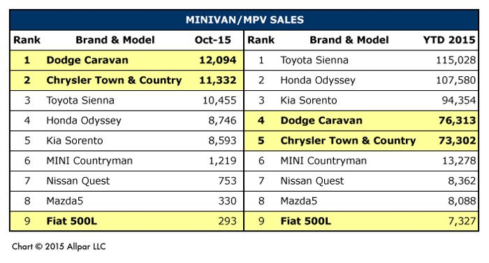 Minivan-MPV-Chart-Web