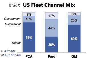 fleet channel mix