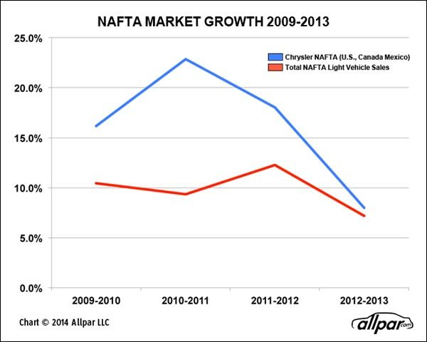 NAFTA-Growth-2009-2013-Web