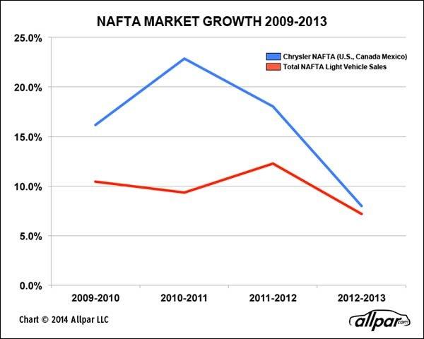 NAFTA-Growth-2009-2013-Web