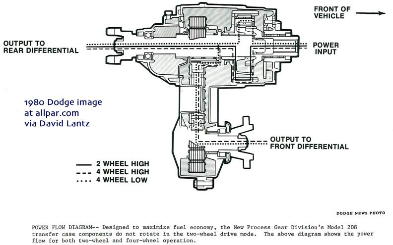 NVG History on dodge ram 1500 transmission diagram