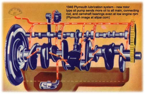 plymouth six-cylinder engine - 1946 - lubrication and oil