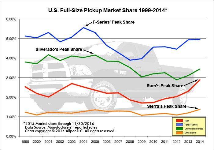 Pickup-Market-Share-Web