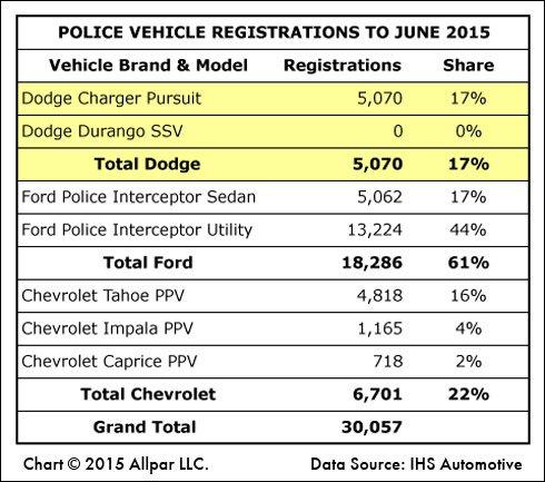 Police-Vehicle-Chart-Web