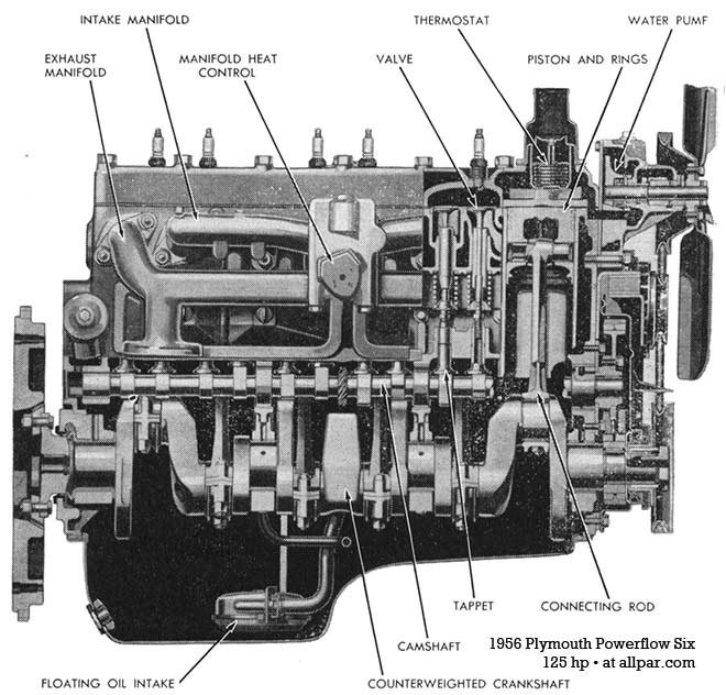 flat head engines plymouth dodge desoto chrysler six and eight Kawasaki Engine Diagrams 1956 powerflow six