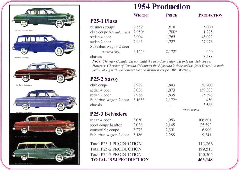 Plymouth Savoy: 1951-1964, from high-end to entry-level
