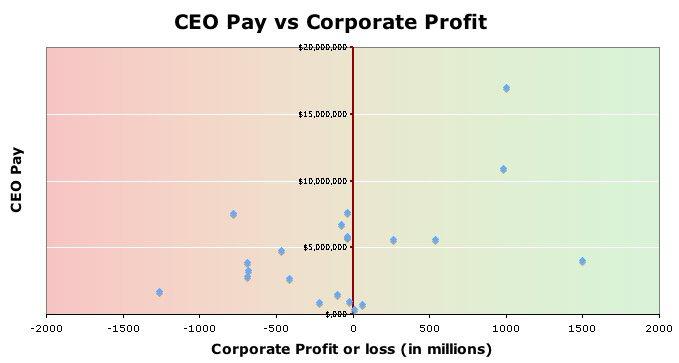 profits-vs-pay