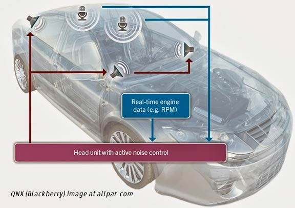 qnx noise reduction system