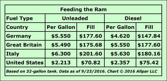 ram-euro-fuel-web