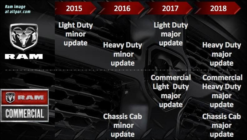 dodge ram five year plan