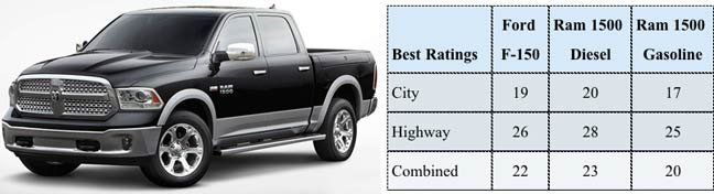 Ram fuel economy vs Ford F-150