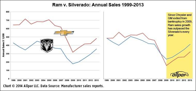 Ram-vs-Silverado-15Y-Web