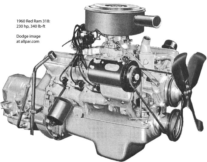 A series Chrysler small block V8 engines -277, 301, 303, 313, 318, and 326Allpar