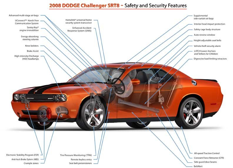 The 2008-2009 Dodge Challenger cars: Interior and features