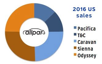 2016 minivan sales