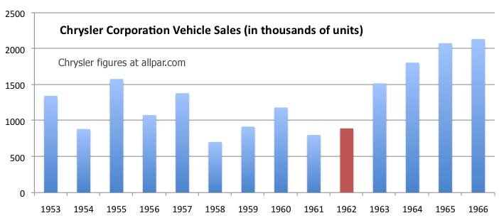 chrysler sales  1953-1966