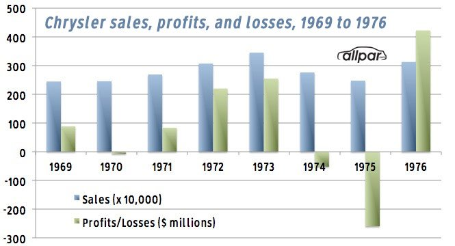 sales and profits-losses