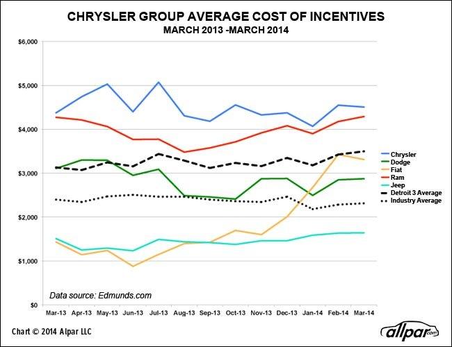 Chrysler five year plan in NAFTA