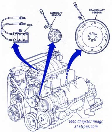 Chrysler, Dodge, and Plymouth 3.3 Liter V-6 Engines | Allpar ForumsAllpar