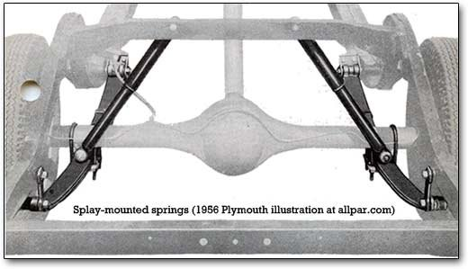 splay mounted springs