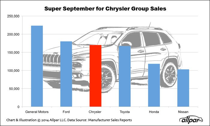 Super-Chrysler-Chart-Web