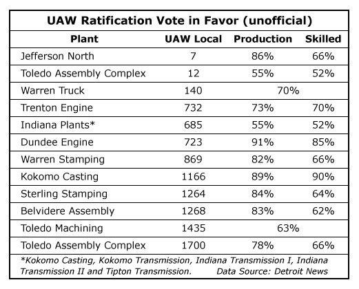 UAW-Ratification-Chart-Web