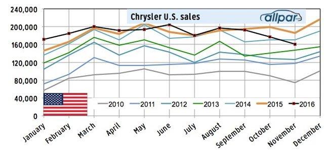 us-sales