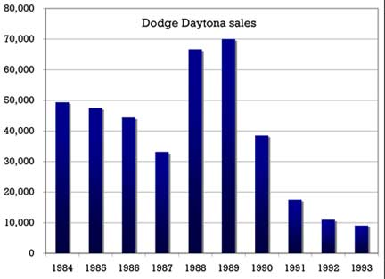 dodge daytona sales