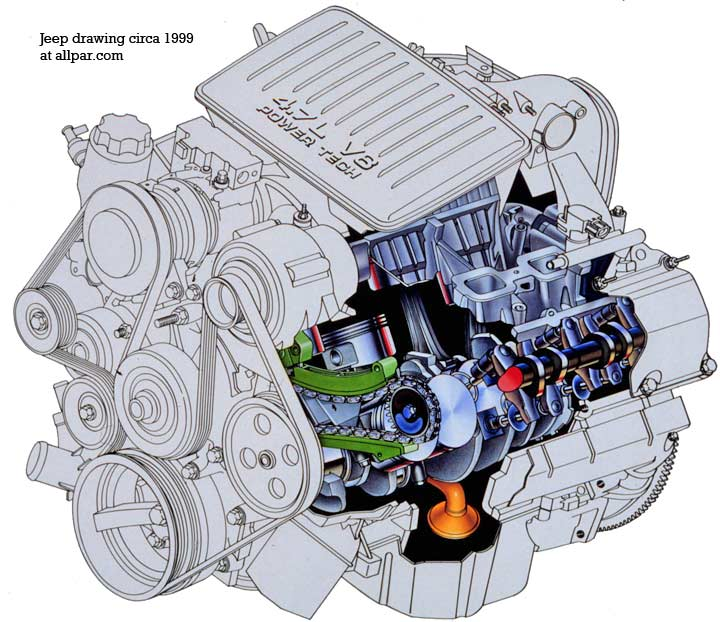2000 jeep grand cherokee 4 7l engine diagram 4.7 l dohc? or sohc? - jeepforum.com dodge 2006 4 7l engine diagram