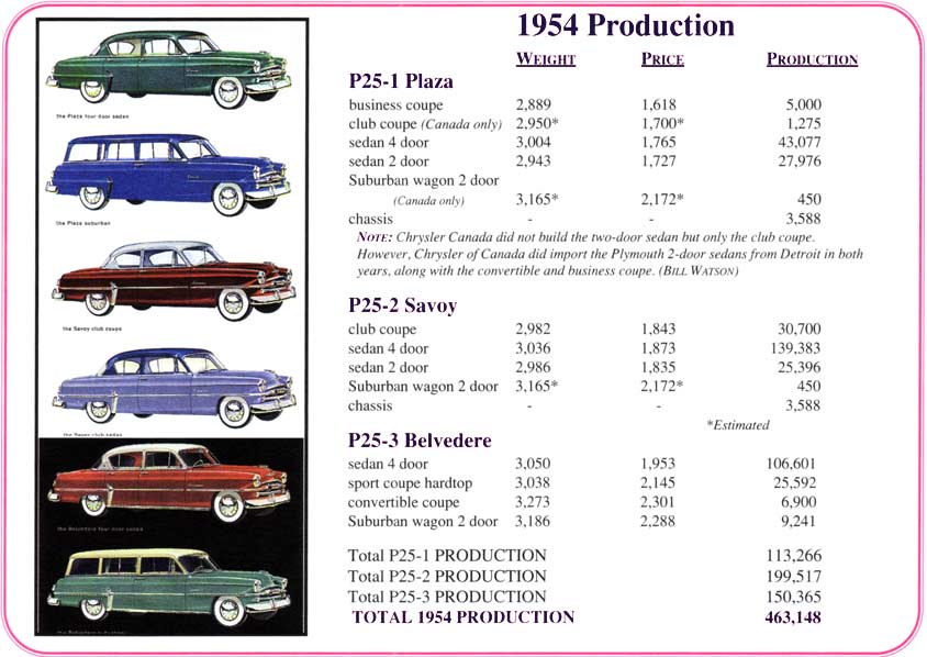 1953-1954 Plymouth production figures