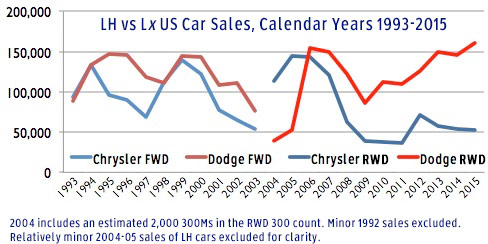 Chrysler LH vs LX sales
