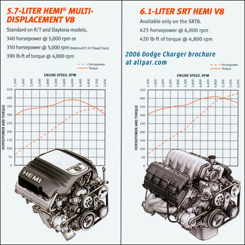 dodge 5 7l hemi engine specs dodge free engine image for user manual download. Black Bedroom Furniture Sets. Home Design Ideas