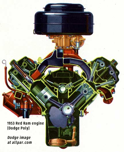 Dodge red ram engine (Poly V8)